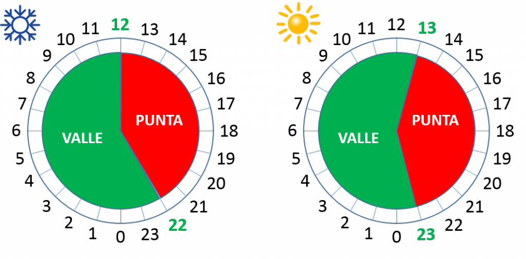 DHA-2-periodos-1024x505.png
